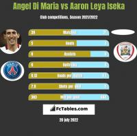 Angel Di Maria vs Aaron Leya Iseka h2h player stats