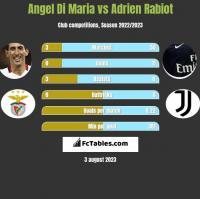 Angel Di Maria vs Adrien Rabiot h2h player stats