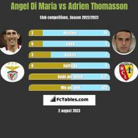 Angel Di Maria vs Adrien Thomasson h2h player stats