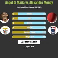 Angel Di Maria vs Alexandre Mendy h2h player stats