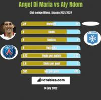 Angel Di Maria vs Aly Ndom h2h player stats