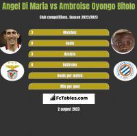 Angel Di Maria vs Ambroise Oyongo Bitolo h2h player stats