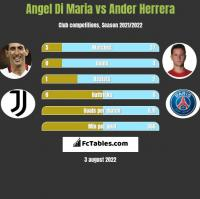 Angel Di Maria vs Ander Herrera h2h player stats
