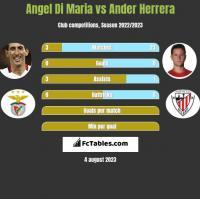 Angel Di Maria vs Ander Herrera h2h player stats