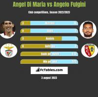 Angel Di Maria vs Angelo Fulgini h2h player stats
