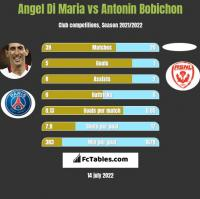 Angel Di Maria vs Antonin Bobichon h2h player stats