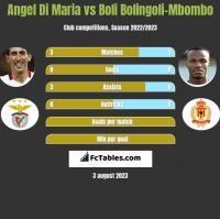 Angel Di Maria vs Boli Bolingoli-Mbombo h2h player stats