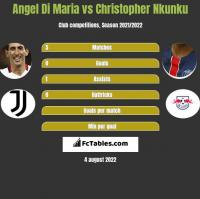 Angel Di Maria vs Christopher Nkunku h2h player stats