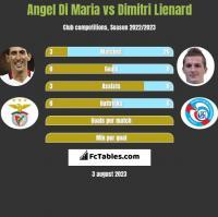 Angel Di Maria vs Dimitri Lienard h2h player stats