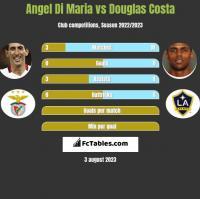 Angel Di Maria vs Douglas Costa h2h player stats