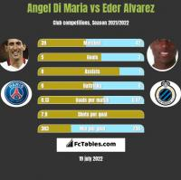 Angel Di Maria vs Eder Alvarez h2h player stats