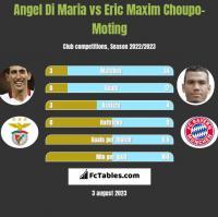 Angel Di Maria vs Eric Choupo-Moting h2h player stats