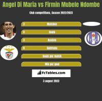 Angel Di Maria vs Firmin Mubele Ndombe h2h player stats