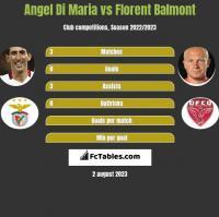 Angel Di Maria vs Florent Balmont h2h player stats