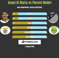 Angel Di Maria vs Florent Mollet h2h player stats