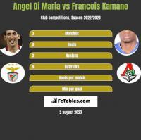 Angel Di Maria vs Francois Kamano h2h player stats