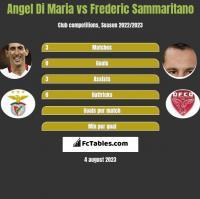 Angel Di Maria vs Frederic Sammaritano h2h player stats