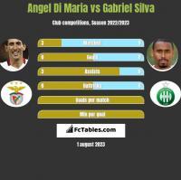Angel Di Maria vs Gabriel Silva h2h player stats