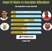 Angel Di Maria vs Georginio Wijnaldum h2h player stats