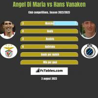 Angel Di Maria vs Hans Vanaken h2h player stats