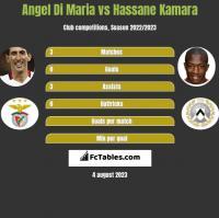 Angel Di Maria vs Hassane Kamara h2h player stats
