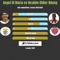 Angel Di Maria vs Ibrahim Didier Ndong h2h player stats