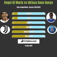 Angel Di Maria vs Idrissa Gana Gueye h2h player stats