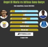 Angel Di Maria vs Idrissa Gana Gueye h2h player stats