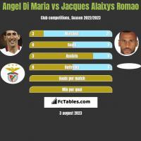 Angel Di Maria vs Jacques Alaixys Romao h2h player stats