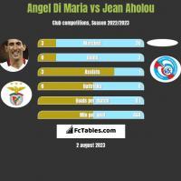 Angel Di Maria vs Jean Aholou h2h player stats