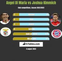 Angel Di Maria vs Joshua Kimmich h2h player stats