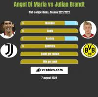 Angel Di Maria vs Julian Brandt h2h player stats