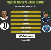 Angel Di Maria vs Julian Draxler h2h player stats