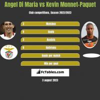 Angel Di Maria vs Kevin Monnet-Paquet h2h player stats