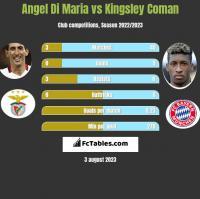Angel Di Maria vs Kingsley Coman h2h player stats