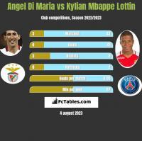 Angel Di Maria vs Kylian Mbappe Lottin h2h player stats