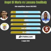Angel Di Maria vs Lassana Coulibaly h2h player stats