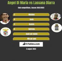 Angel Di Maria vs Lassana Diarra h2h player stats