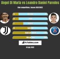 Angel Di Maria vs Leandro Daniel Paredes h2h player stats
