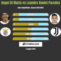 Angel Di Maria vs Leandro Daniel Paredes h2h player stats