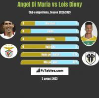 Angel Di Maria vs Lois Diony h2h player stats