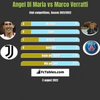 Angel Di Maria vs Marco Verratti h2h player stats