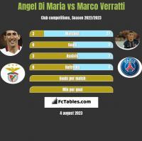 Angel Di Maria vs Marco Verratti h2h player stats