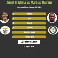 Angel Di Maria vs Marcus Thuram h2h player stats