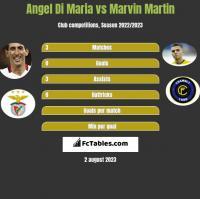 Angel Di Maria vs Marvin Martin h2h player stats