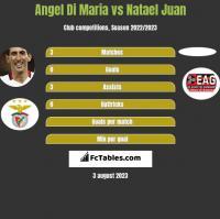 Angel Di Maria vs Natael Juan h2h player stats