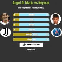 Angel Di Maria vs Neymar h2h player stats