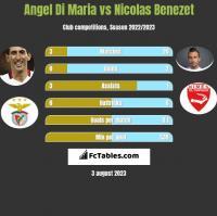 Angel Di Maria vs Nicolas Benezet h2h player stats