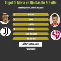 Angel Di Maria vs Nicolas De Preville h2h player stats