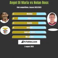 Angel Di Maria vs Nolan Roux h2h player stats